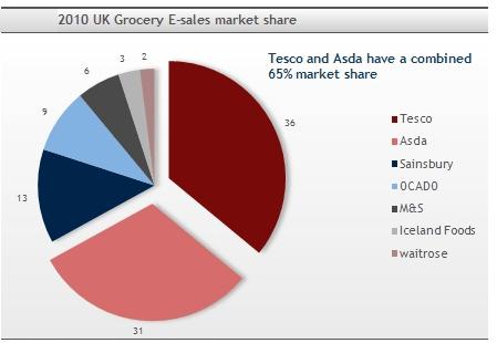 Figure 2: E-grocery retailing sales revenue at UK (Source: Bolduc, 2011)