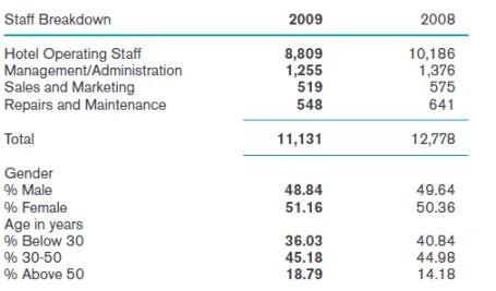 Figure 1: Staff breakdown of Copthorne Tara (Source: Millenium hotels)