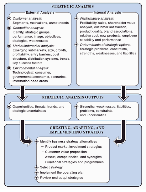 Strategic Marketing Management: Global Perspectives, John Wiley and Sons, USA (Source: McLoughlin and Aaker (2010))