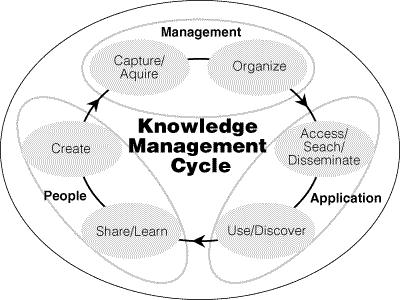 Knowledge Management Cycle, Source: McIntyre, Gauvin and Waruszynski, 2003