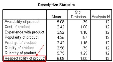 Interpretation of factor analysis using SPSS | Knowledge Tank