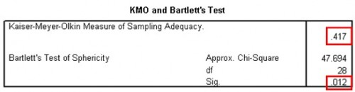 Table 3: KMO and Barlett's test