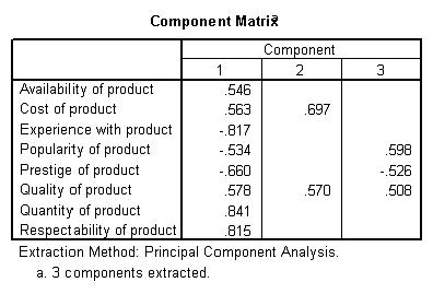 Table 6: Component matrix