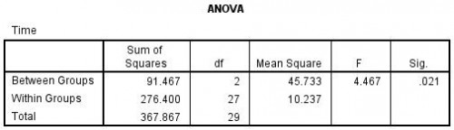 Table 2: Anova