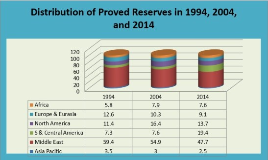 Distribution of proved reserves of in compare to Saudi Arabia