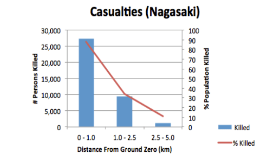 Casualties in Nagasaki bombing