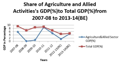 Source: Department of Agriculture and Cooperation, Ministry of Agriculture, Government of India