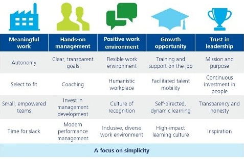 Refreshed model on employee engagement. (Source: Deloitte University press, 2015)