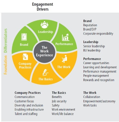 Aon Hewitt's model of employee engagement (Source: Aon thought leadership, 2012)