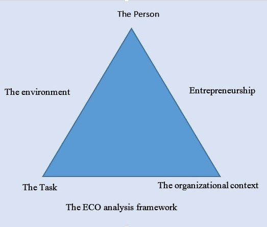 ECO analysis framework of entrepreneurship