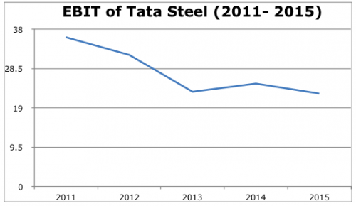 EBIT margin of Tata Steel from 2011 to 2015