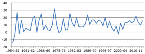 Growth rate of agriculture sector in India (1950 – 2013).