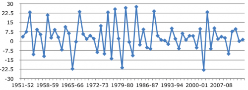 Growth rate of rice production in India (1950-2014)