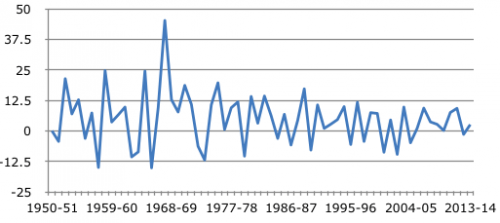 Growth rate of wheat production in India (1950- 2014)