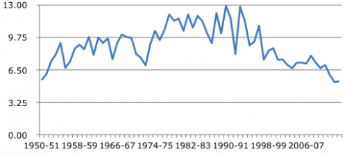 Total production of Jowar in India (1950-2014)