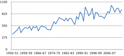 Yield of jowar in India (1950-2014)