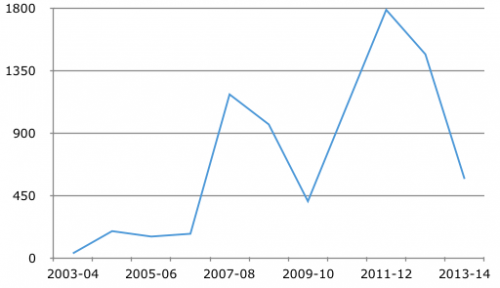 Inflow of foreign direct investment in metallurgical industry (Source: Department of Industrial Policy and Promotion).