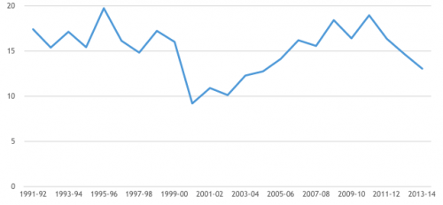 Annual growth rate (in percentage) of service sector after 1991 (Source: Planning Commission 2015)