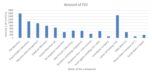 Imperfect market theory of FDI and major companies investing in India