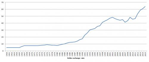 Increasing exchange rate of Indian currency against American US dollar