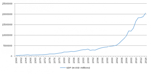 Significant increase in the gross domestic product after liberalisation of1991