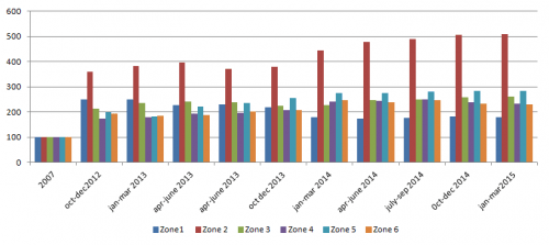 Uneaqual resindex among different zones in Mumbai