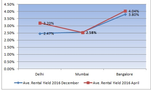 Rental yields in 3 major cities of India post demonetization (Source: Akhtar, 2017)