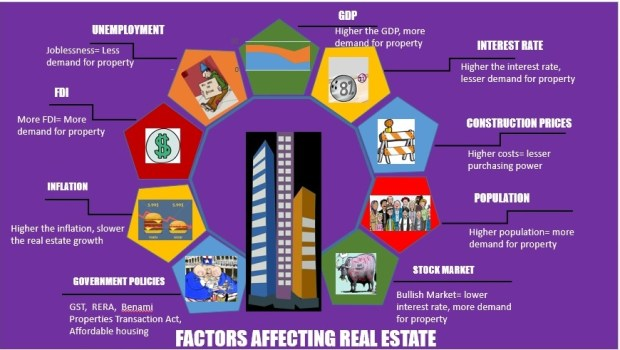 Macroeconomic factors affecting India's Real Estate Sector