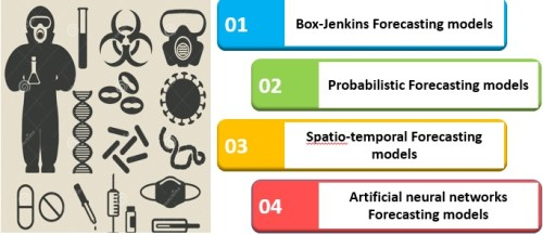 Types of forecasting models used in epidemiology