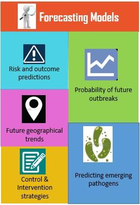 Forecasting analysis in epidemiology studies (Zhang et al., 2013)