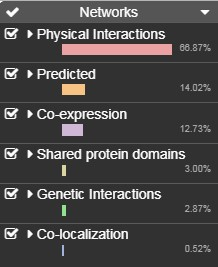 Types of associations of selected Ethylene regulated genes