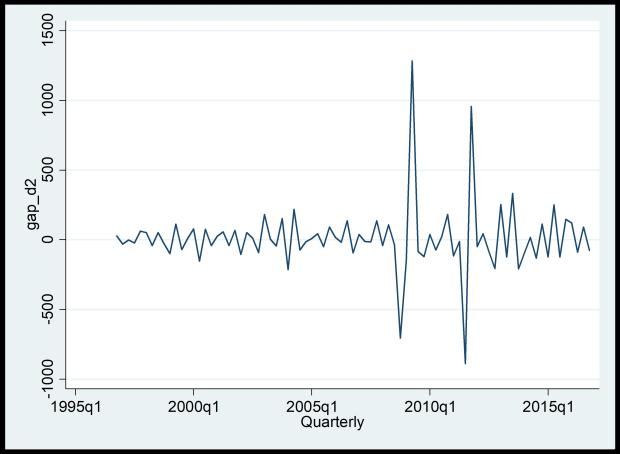 Figure 8: Graphical representation of second differencing of GDP time series