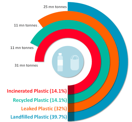 Global distribution of plastics post production