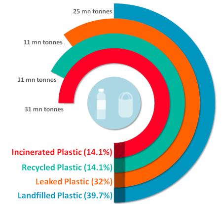Global distribution of plastics post production
