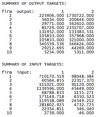 Summary of Targets