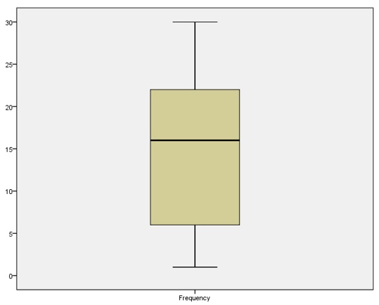 Figure 3: Box plot for normality and detecting outliers