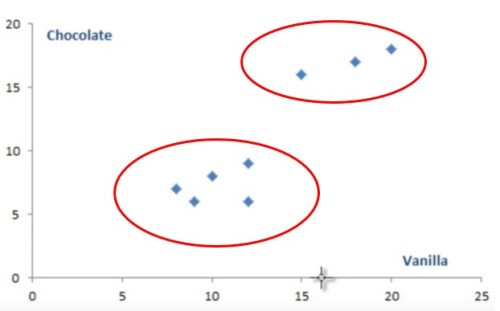 Scatterplot showing sample dataset of ice-cream sales for cluster analysis