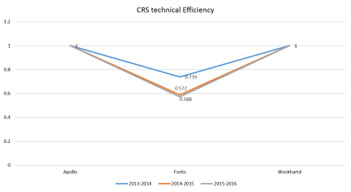 The graphical representation of CRS technical efficiencies
