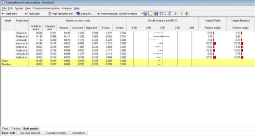 Basic summary statistics for Unmatched Post meta-analysis
