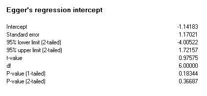 Intercept test statistics for unmatched post data