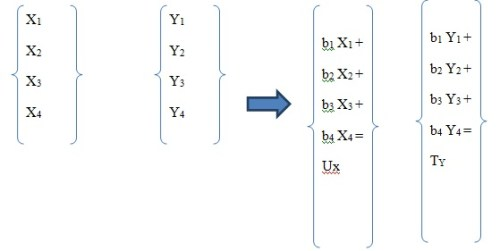 Figure 2: Procedure of canonical correlation analysis taking the linear combination from data set X and Y