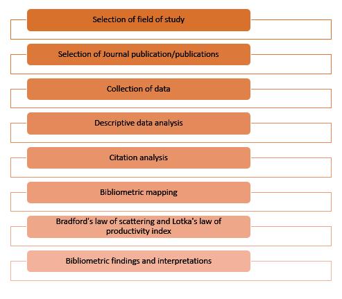 The bibliometric study process
