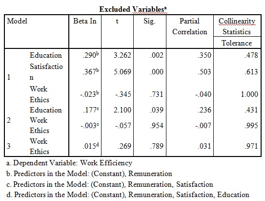 Table 6: excluded variables for lasso regression test on SPSS (Forward method)