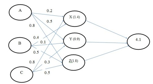 Figure 1: Working process of neural network