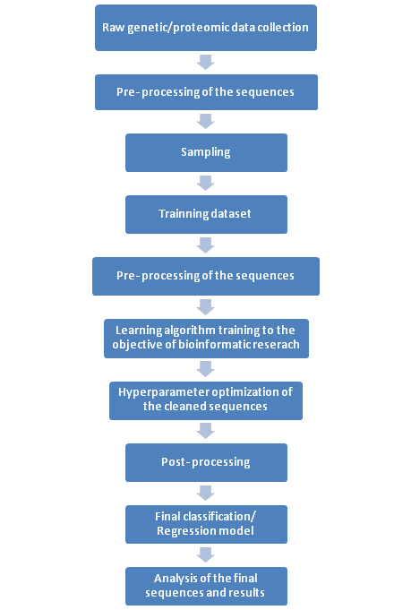 Steps of supervised machine learning in Bioinformatics research