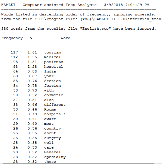 Results from filtered wordlist analysis