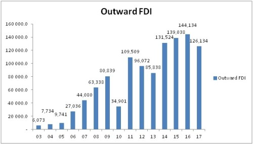 Fig. 1 Outward FDI of India from 2003 to 2017 (Source: Reserve Bank of India)