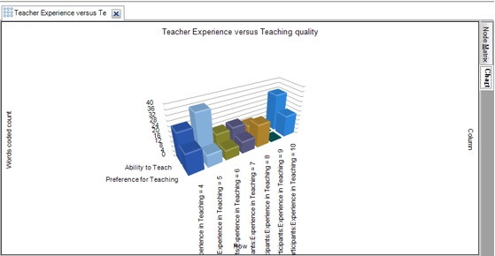 Figure 16: Chart view of 'Teacher's Experience versus Teaching Quality'