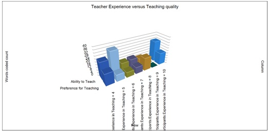 Figure 17: Exported chart of 'Teacher's Experience versus Teaching Quality'