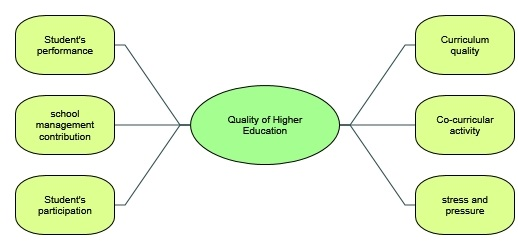 Figure 4: Mind map of quality education in Nvivo
